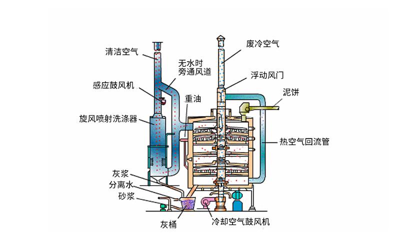 废液焚烧炉结构优势体现